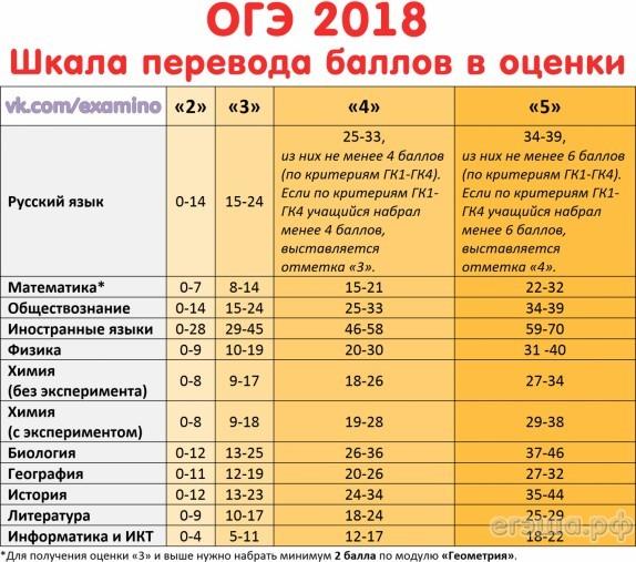 Огэ математика баллы и оценки 2018